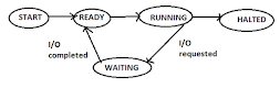Rtsall.com Process state OPERATING SYSTEM